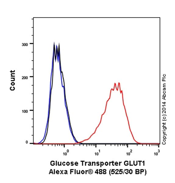 Flow Cytometry - Anti-Glucose Transporter GLUT1 antibody [EPR3915] (Alexa Fluor® 488) (ab195359)