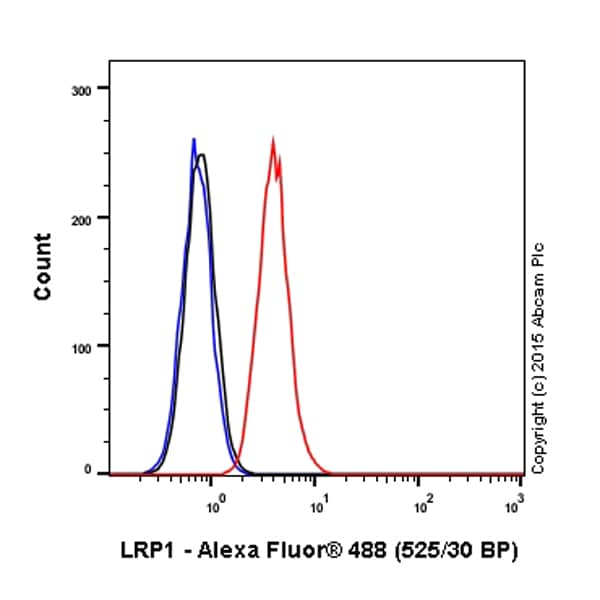 Flow Cytometry - Alexa Fluor® 488 Anti-LRP1 antibody [EPR3724] (ab195567)