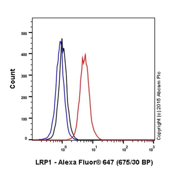 Flow Cytometry - Anti-LRP1 antibody [EPR3724] (Alexa Fluor® 647) (ab195568)