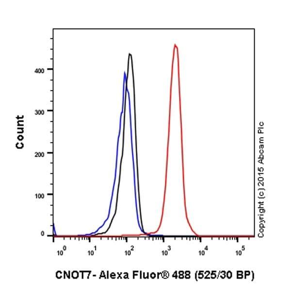 Flow Cytometry - Anti-CNOT7 antibody [EPR18722] (ab195587)
