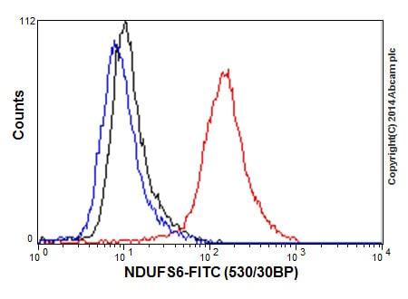 Flow Cytometry - Anti-NDUFS6 antibody [EPR15957-37] (ab195808)