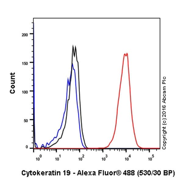 Flow Cytometry - Anti-Cytokeratin 19 antibody [EP1580Y] - BSA and Azide free (ab195872)