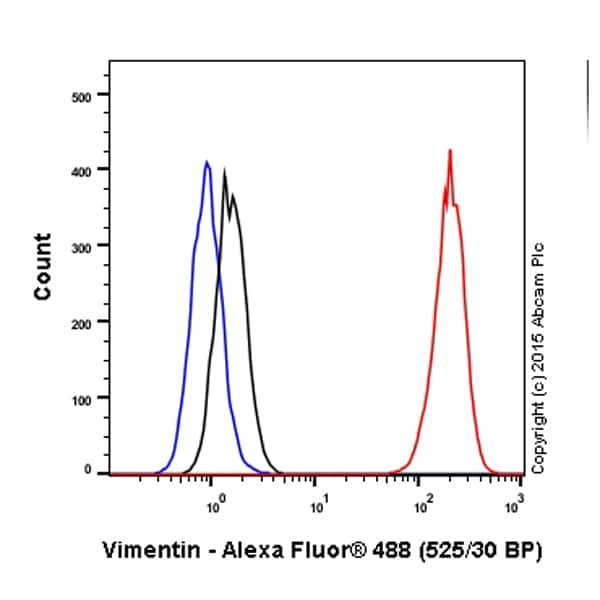 Flow Cytometry - Anti-Vimentin antibody [V9] - Cytoskeleton Marker (Alexa Fluor® 488) (ab195877)