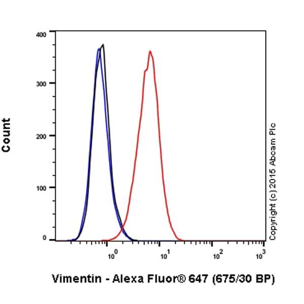 Flow Cytometry - Anti-Vimentin antibody [V9] - Cytoskeleton Marker (Alexa Fluor® 647) (ab195878)