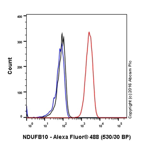 Flow Cytometry - Anti-NDUFB10 antibody [EPR16230-47] (ab196019)