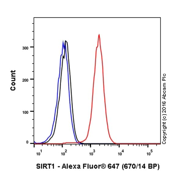 Flow Cytometry - Alexa Fluor® 647 Anti-SIRT1 antibody [E104] (ab196144)