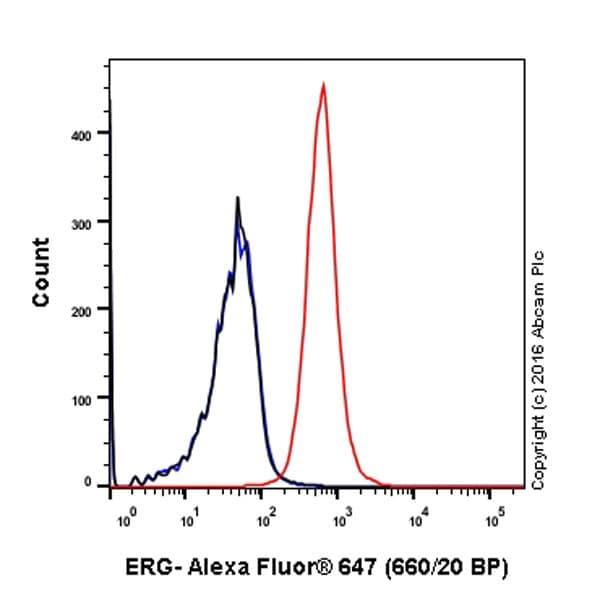 Flow Cytometry - Anti-ERG antibody [EPR3864] (Alexa Fluor® 647) (ab196149)