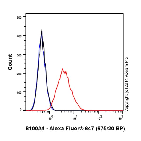 Flow Cytometry - Anti-S100A4 antibody [EPR2761(2)] (Alexa Fluor® 647) (ab196168)