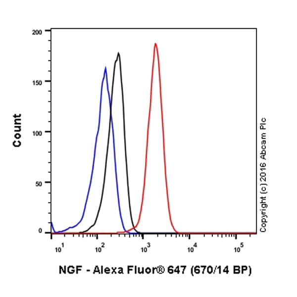 Flow Cytometry - Alexa Fluor® 647 Anti-NGF antibody [EP1320Y] (ab196178)