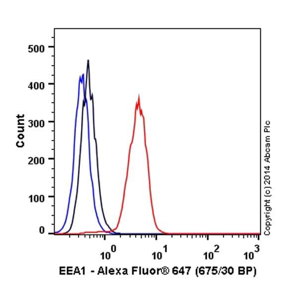 Flow Cytometry - Alexa Fluor® 647 Anti-EEA1 antibody [EPR4245] - Early Endosome Marker (ab196186)