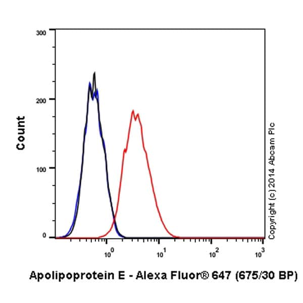 Flow Cytometry - Alexa Fluor® 647 Anti-Apolipoprotein E antibody [EP1374Y] (ab196194)