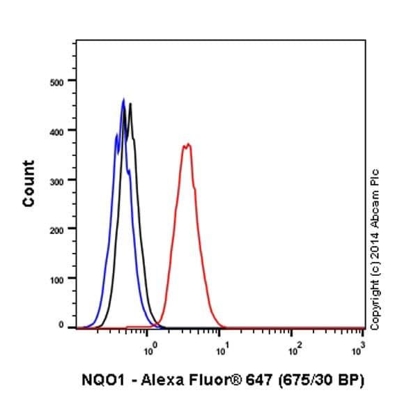 Flow Cytometry - Anti-NQO1 antibody [EPR3309] (Alexa Fluor® 647) (ab196196)