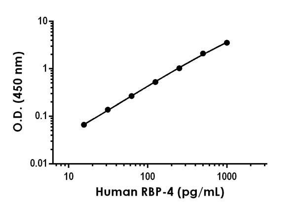 Example of human RBP4 standard curve in Sample Diluent NS.