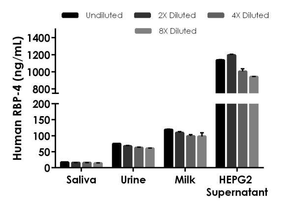 . Interpolated concentrations of native RBP4 in human saliva, urine, milk, and cell culture supernatant samples.