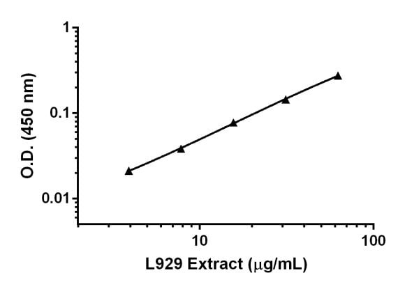 Titration of L929 Extract diluted 62.5 µg/mL to 4 µg/mL in Sample Diluent NS.
