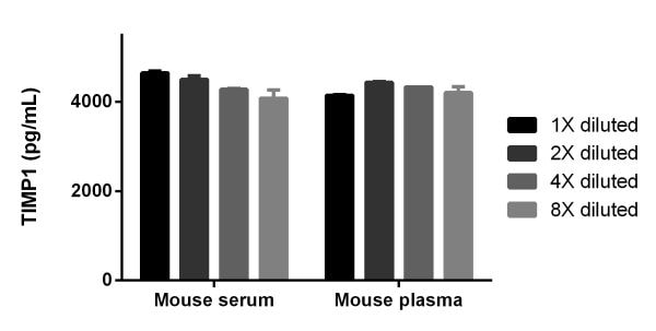 Interpolated concentrations of TIMP1 in Mouse serum and plasma (citrate).