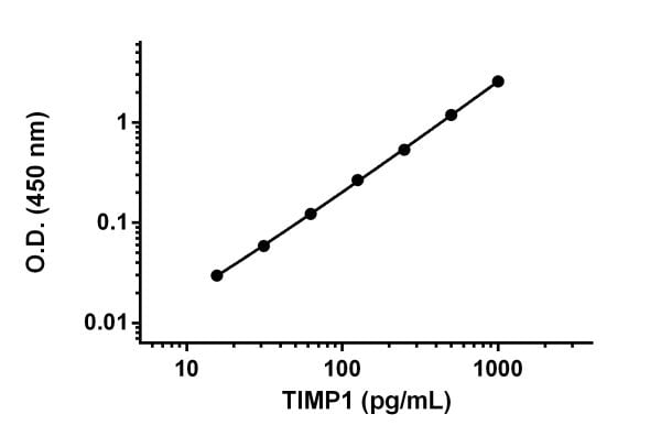 Example of TIMP1 standard curve prepared in Sample Diluent NS.