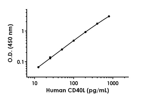 Example of human CD40L standard curve in Sample Diluent 25BS.