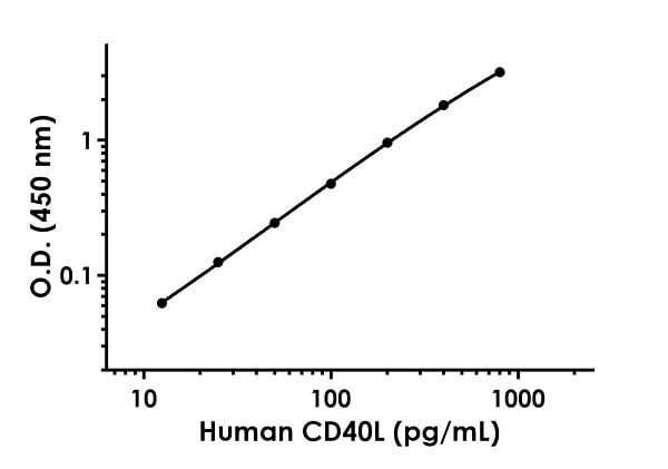 Example of human CD40L standard curve in Sample Diluent NS.