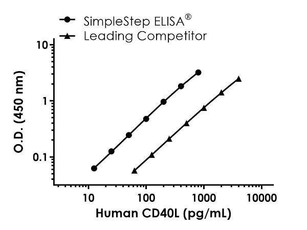 Human CD40L Standard Curve Comparison.