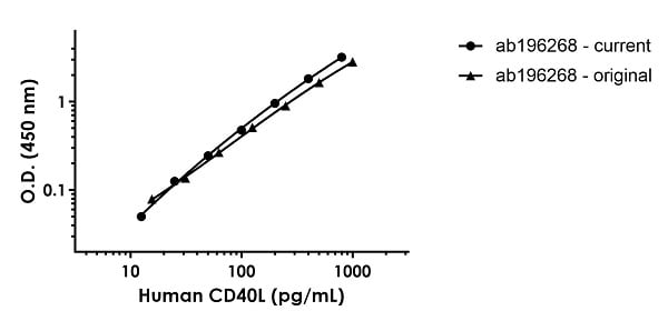 Human CD40L Standard Curve Comparison between current and original ELISA kit.