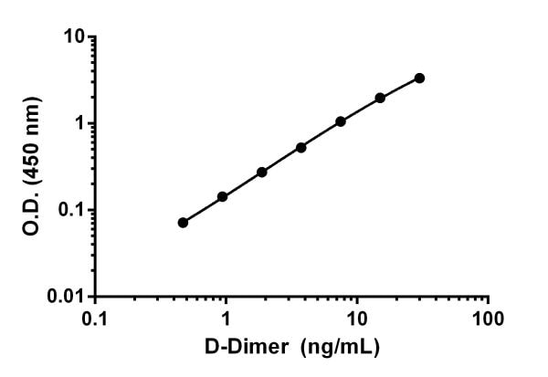 Example of D-Dimer standard curve.