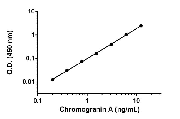 Example of Chromogranin A standard curve.
