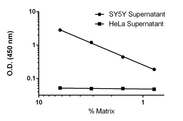 Titration of SY5Y and HeLa cell culture supernatants within the working range of the assay.
