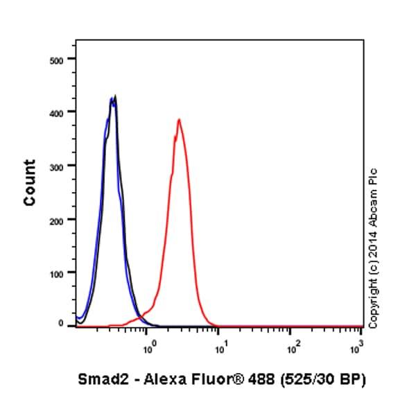 Flow Cytometry - Alexa Fluor® 488 Anti-Smad2 antibody [EP567Y] (ab196320)