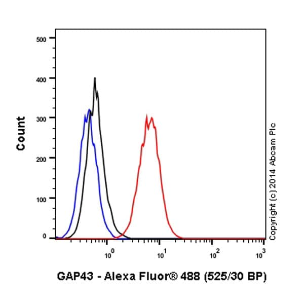 Flow Cytometry - Anti-GAP43 antibody [EP890Y] (Alexa Fluor® 488) (ab196324)