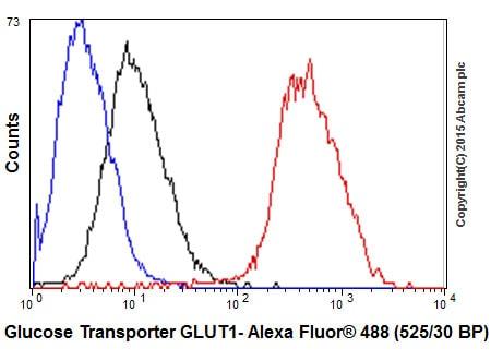 Flow Cytometry - Anti-Glucose Transporter GLUT1 antibody [EPR3915] - Low endotoxin, Azide free (ab196357)