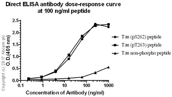 ELISA - Anti-Tau (phospho S262 + S263) antibody [EPR2454] - BSA and Azide free (ab196366)