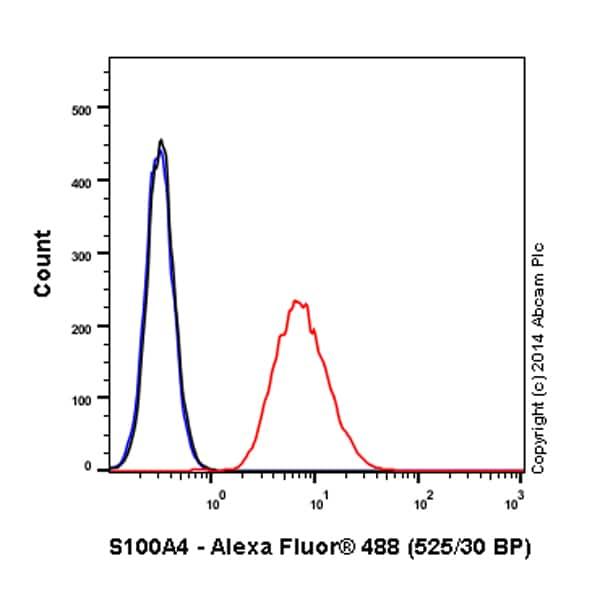Flow Cytometry - Anti-S100A4 antibody [EPR2761(2)] (Alexa Fluor® 488) (ab196380)