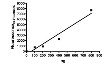 Functional Studies - Recombinant human PADI1 / PAD1 protein (ab196400)