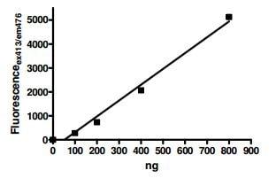 Functional Studies - Recombinant human PADI3 / PAD3 protein (ab196421)