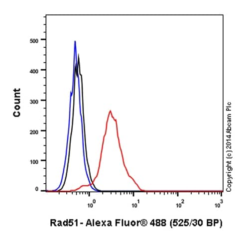 Flow Cytometry - Anti-Rad51 antibody [EPR4030(3)] (Alexa Fluor® 488) (ab196449)