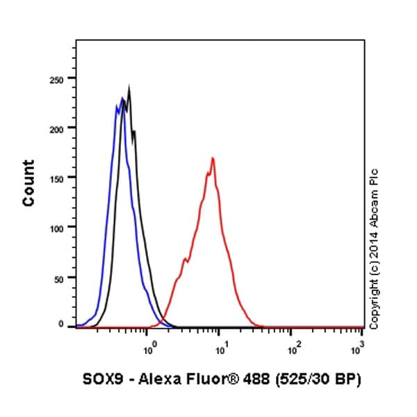 Flow Cytometry - Alexa Fluor® 488 Anti-SOX9 antibody [EPR14335] (ab196450)