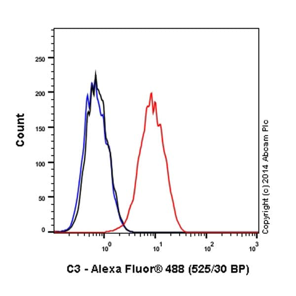Flow Cytometry - Anti-C3 antibody [EPR2988] (Alexa Fluor® 488) (ab196458)