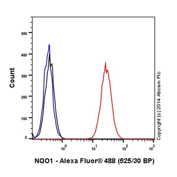 Flow Cytometry - Anti-NQO1 antibody [EPR3309] (Alexa Fluor® 488) (ab196465)