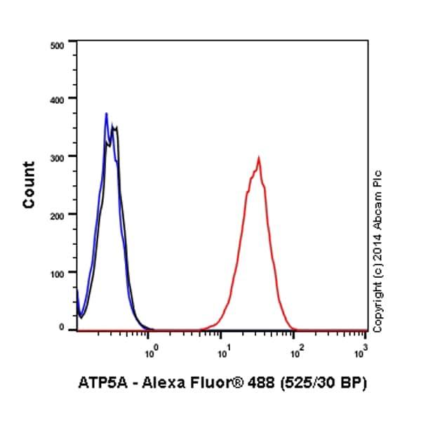 Flow Cytometry - Alexa Fluor® 488 Anti-ATP5A antibody [EPR13030(B)] (ab196467)