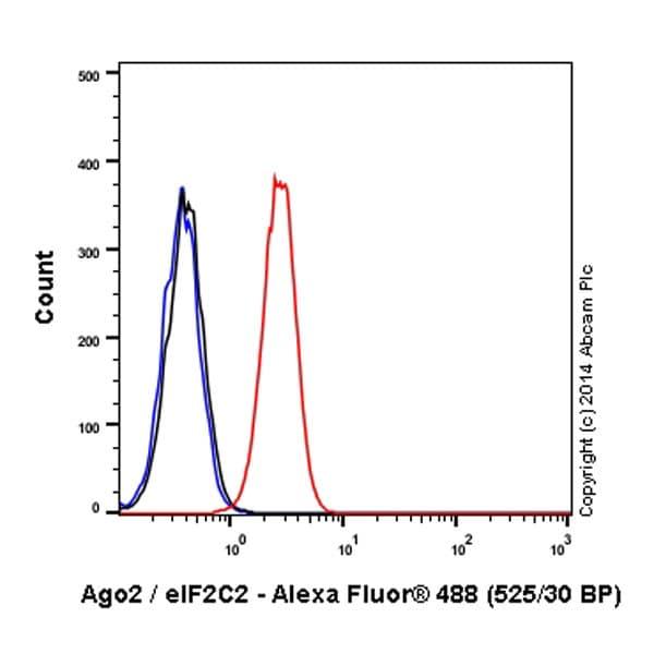 Flow Cytometry - Anti-Argonaute-2 antibody [EPR10410] (Alexa Fluor® 488) (ab196469)