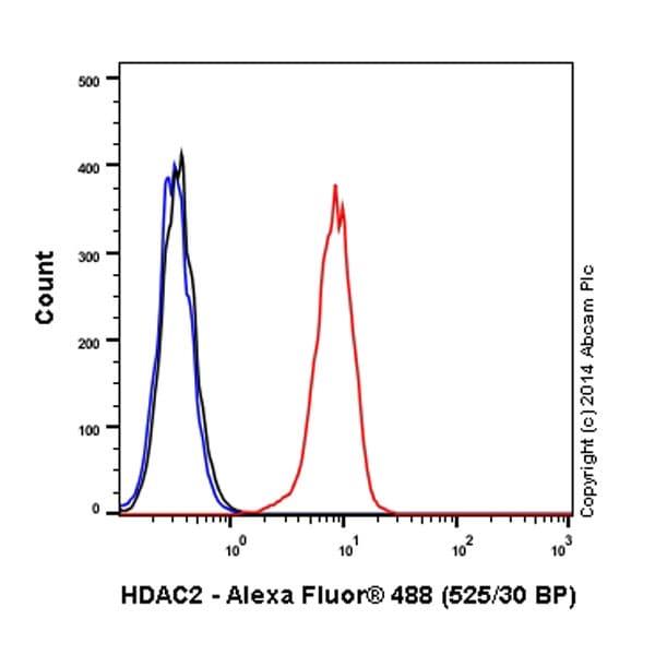 Flow Cytometry - Anti-HDAC2 antibody [Y461] (Alexa Fluor® 488) (ab196471)