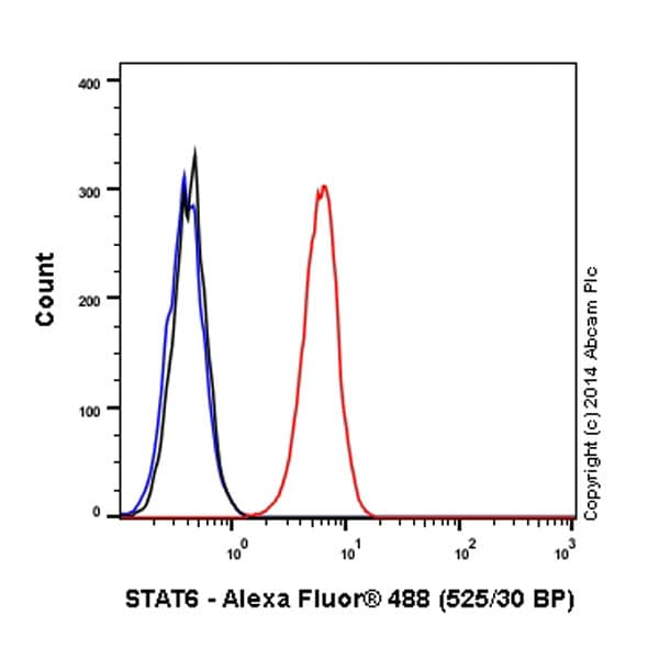 Flow Cytometry - Alexa Fluor® 488 Anti-STAT6 antibody [YE361] (ab196478)