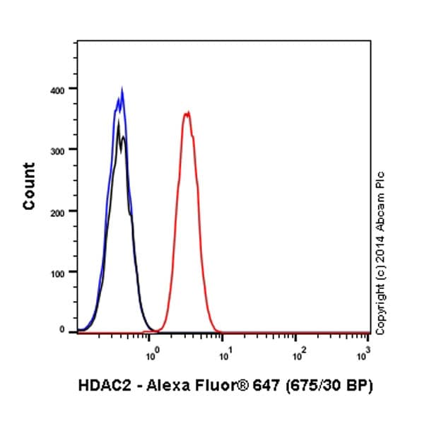 Flow Cytometry - Anti-HDAC2 antibody [Y461] (Alexa Fluor® 647) (ab196518)