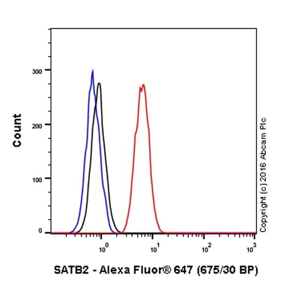 Flow Cytometry - Anti-SATB2 antibody [EPNCIR130A] (Alexa Fluor® 647) (ab196536)