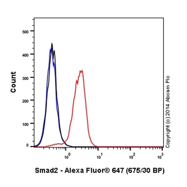 Flow Cytometry - Alexa Fluor® 647 Anti-Smad2 antibody [EP567Y] (ab196538)