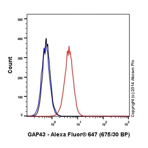 Flow Cytometry - Anti-GAP43 antibody [EP890Y] (Alexa Fluor® 647) (ab196540)