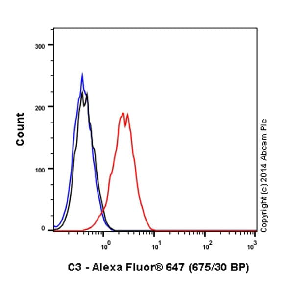 Flow Cytometry - Anti-C3 antibody [EPR2988] (Alexa Fluor® 647) (ab196639)