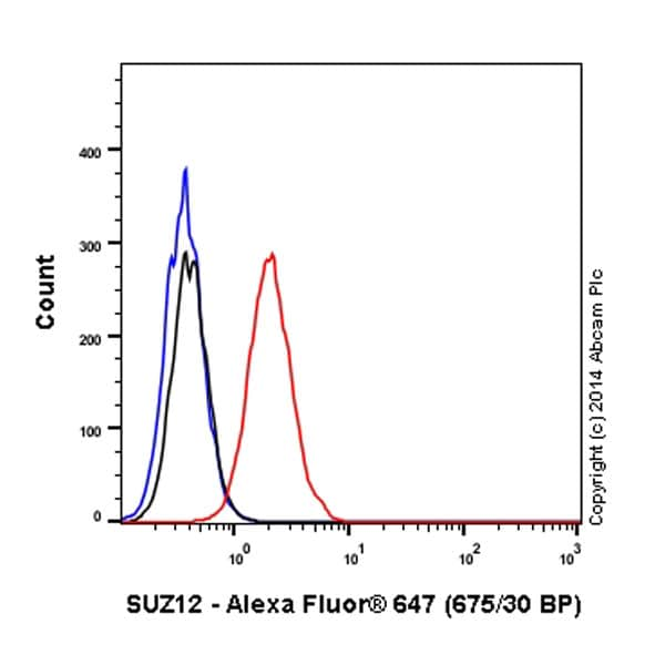 Flow Cytometry - Anti-SUZ12 antibody [EPR5234(N)] (Alexa Fluor® 647) (ab196975)