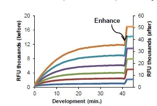 Time course standard curve for lactulose detection